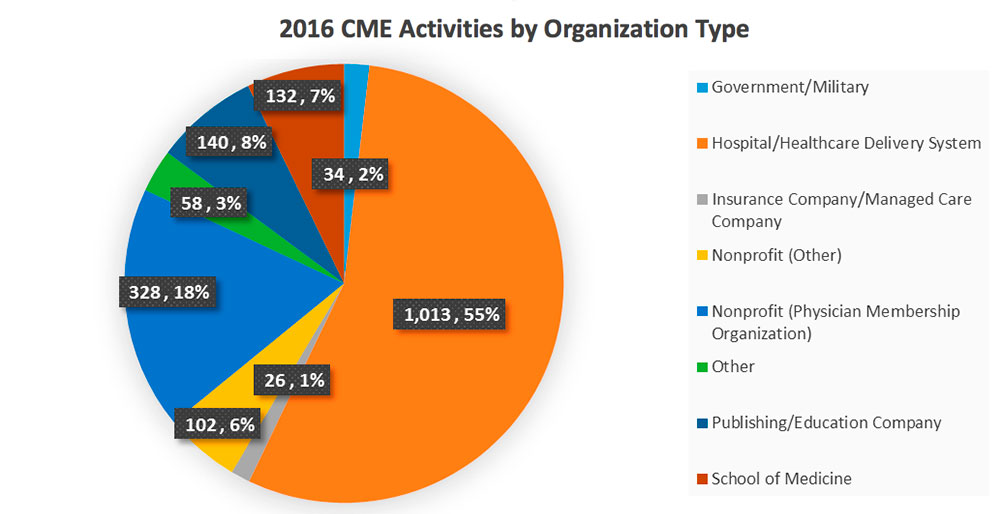2016 CME Actvities by Organization Type
