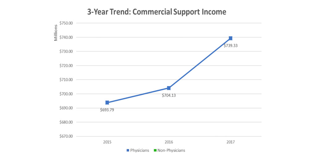 2017 3-Year Trend: Commercial Support Income