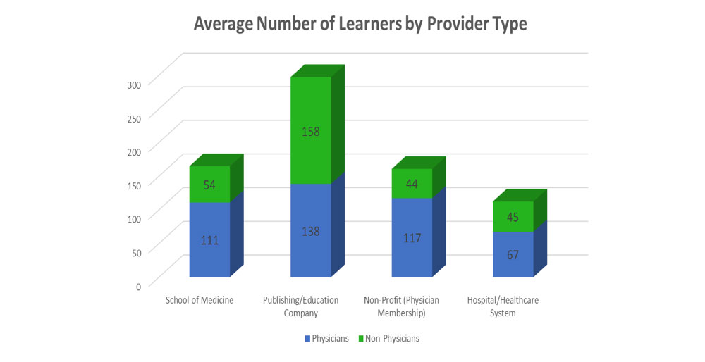2017 Average Number of Learners by Provider Type