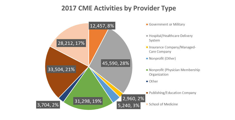 2017 CME Activities by Provider Type