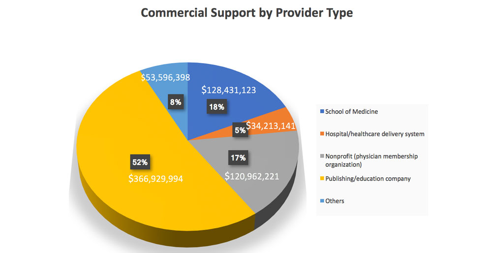 2017 Commercial Support by Provider Type