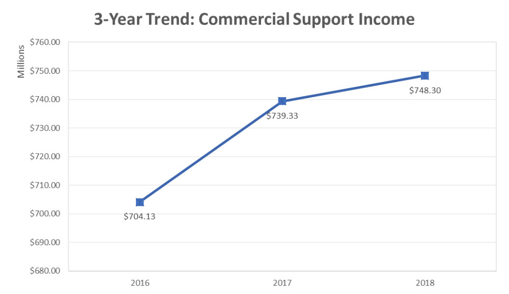 2018 3 Year Trend Commercial Support Income