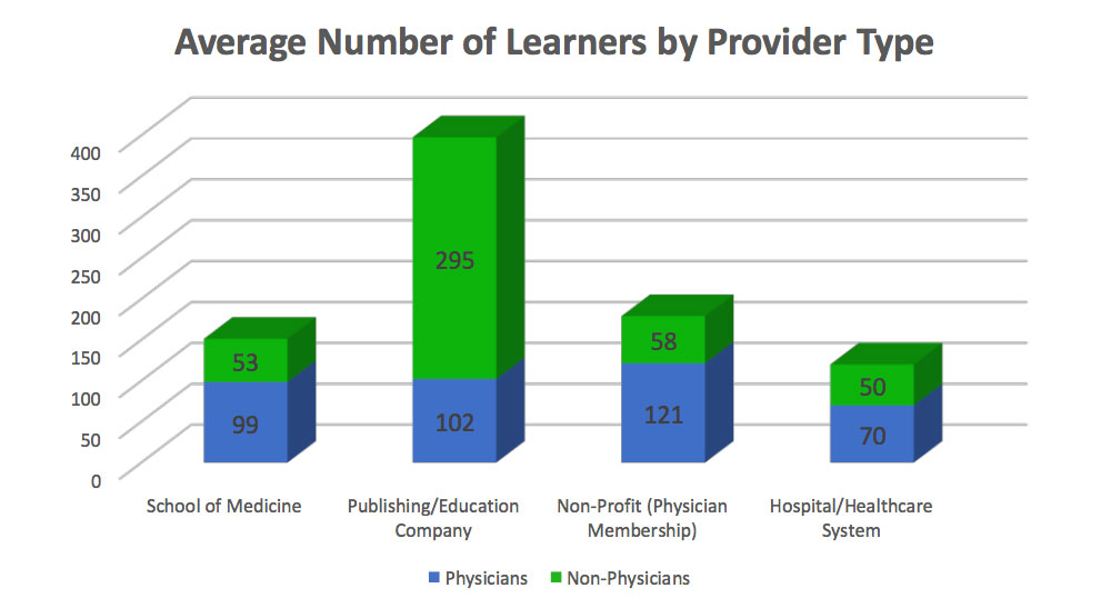 2018 Average Number of Learners by Provider Type