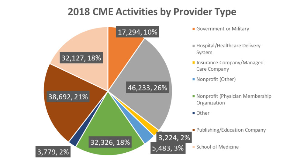2018 CME Activities by Provider Type