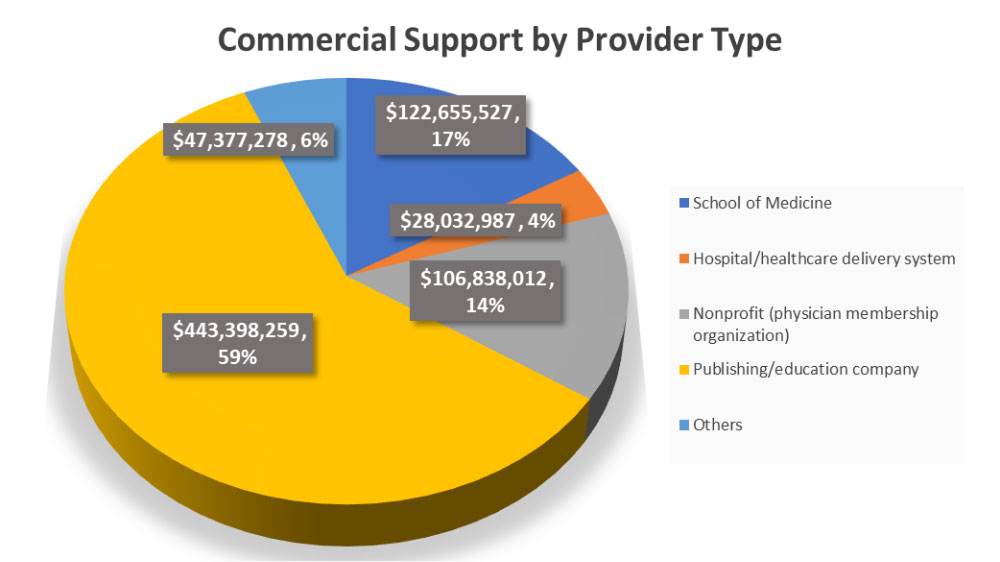 2018 Commercial Support by Provider Type