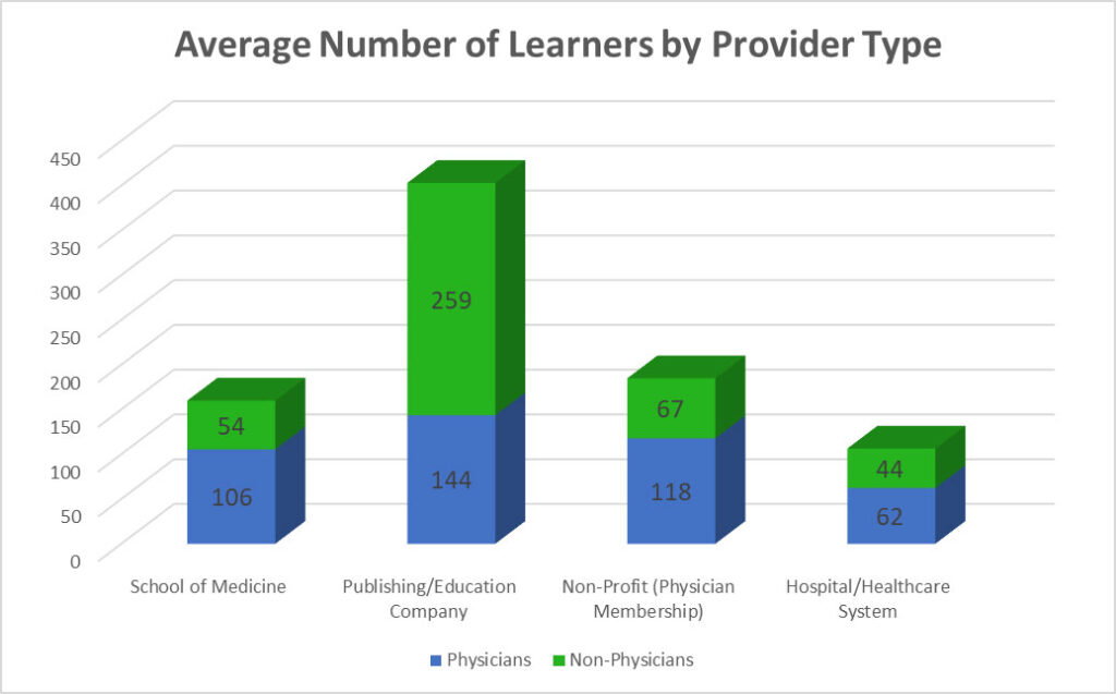 2019 Average Number of Learners by Provider Type