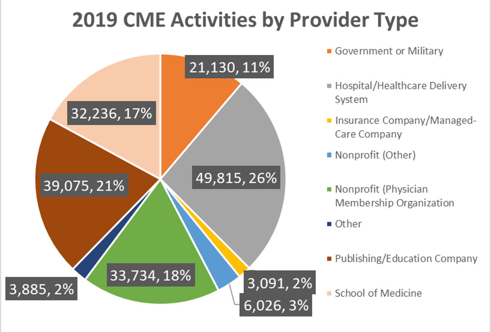 2019 CME Activities by Provider Type