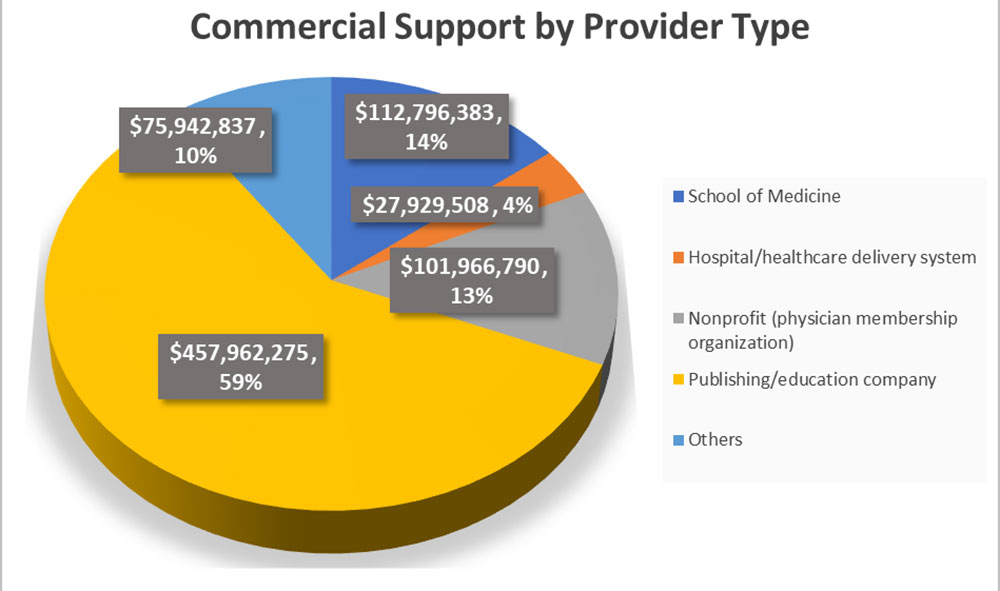 2019 Commercial Support by Provider Type