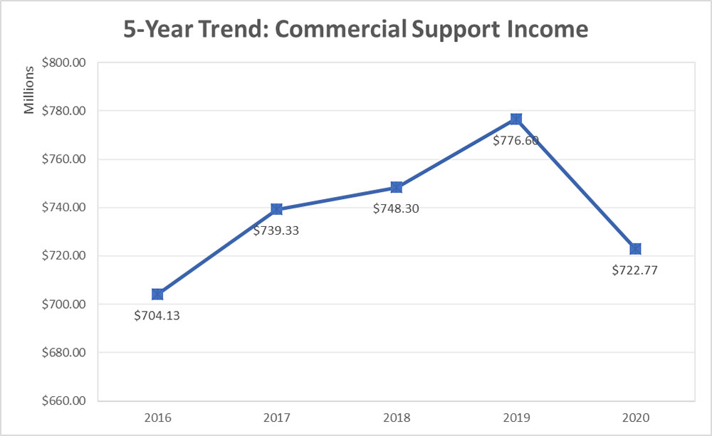 2020 5 Year Trend Commercial Support Income